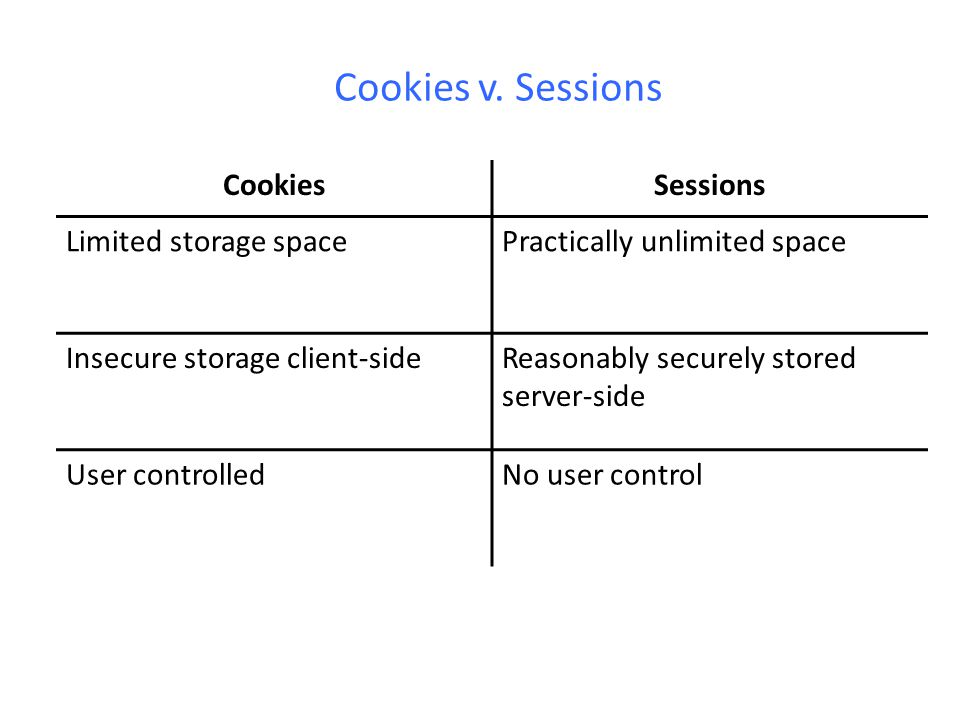 CookiesSessions Limited storage spacePractically unlimited space Insecure storage client-sideReasonably securely stored server-side User controlledNo