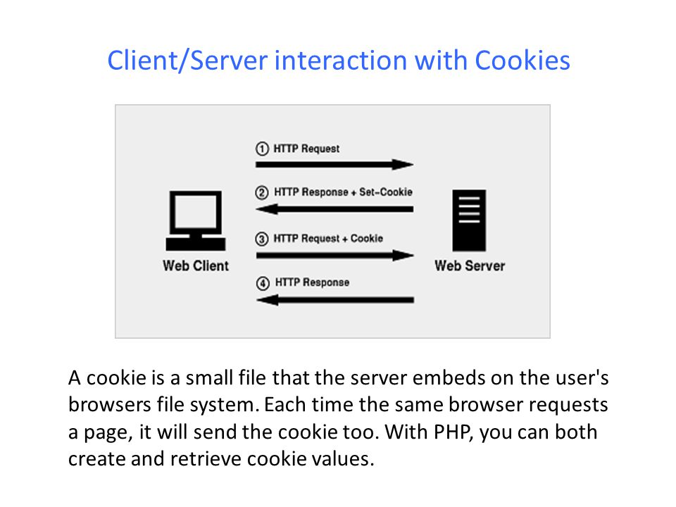 Client/Server interaction with Cookies A cookie is a small file that the server embeds on the user's browsers file system. Each time the same browser