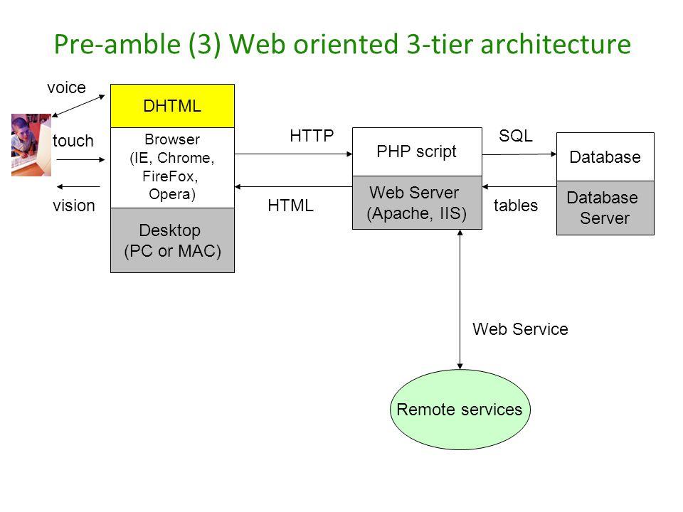 Pre-amble (3) Web oriented 3-tier architecture PHP script Remote services Web Server (Apache, IIS) Browser (IE, Chrome, FireFox, Opera) Desktop (PC or