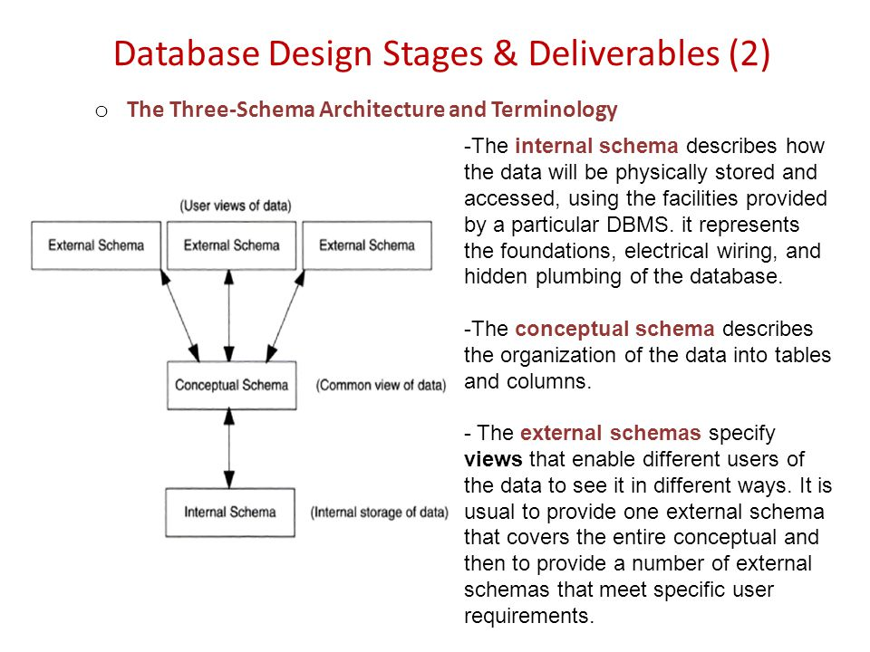Database Design Stages & Deliverables (2) o The Three-Schema Architecture and Terminology -The internal schema describes how the data will be physical