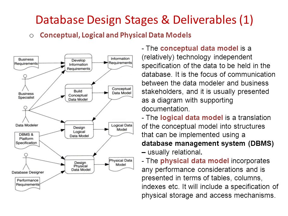 Database Design Stages & Deliverables (1) o Conceptual, Logical and Physical Data Models - The conceptual data model is a (relatively) technology ­independent specification of the data to be held in the database.