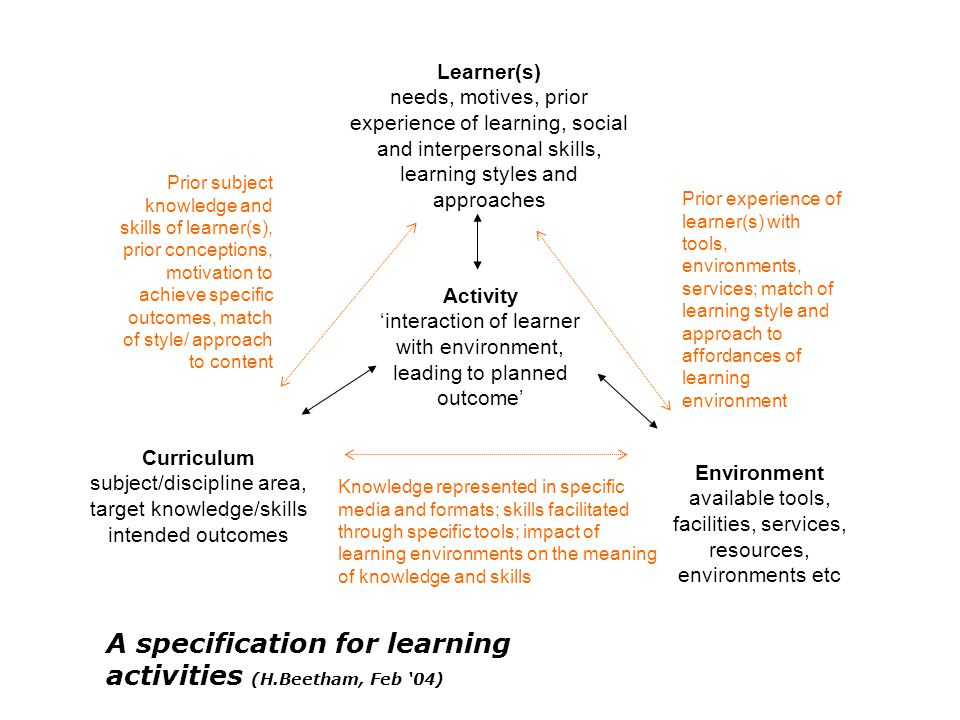 Activity 'interaction of learner with environment, leading to planned outcome' Knowledge represented in specific media and formats; skills facilitated through specific tools; impact of learning environments on the meaning of knowledge and skills Prior subject knowledge and skills of learner(s), prior conceptions, motivation to achieve specific outcomes, match of style/ approach to content Prior experience of learner(s) with tools, environments, services; match of learning style and approach to affordances of learning environment Environment available tools, facilities, services, resources, environments etc Learner(s) needs, motives, prior experience of learning, social and interpersonal skills, learning styles and approaches Curriculum subject/discipline area, target knowledge/skills intended outcomes A specification for learning activities (H.Beetham, Feb '04)