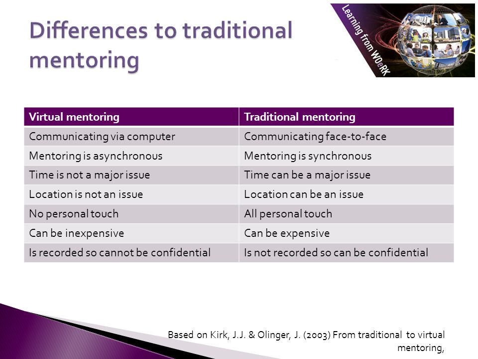 Virtual mentoringTraditional mentoring Communicating via computerCommunicating face-to-face Mentoring is asynchronousMentoring is synchronous Time is