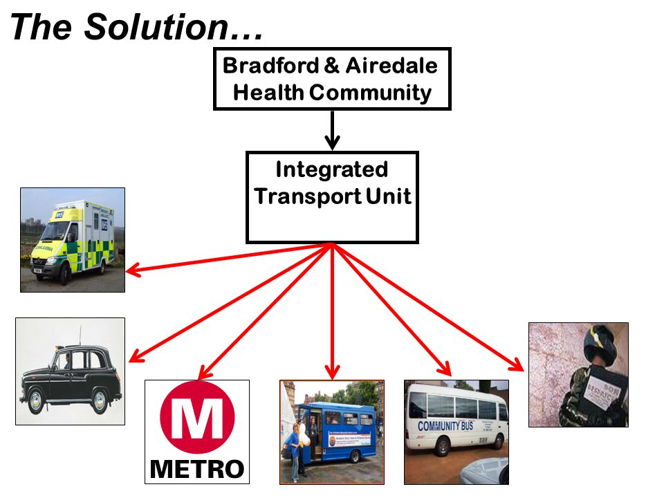 Bradford & Airedale Health Community Integrated Transport Unit The Solution…