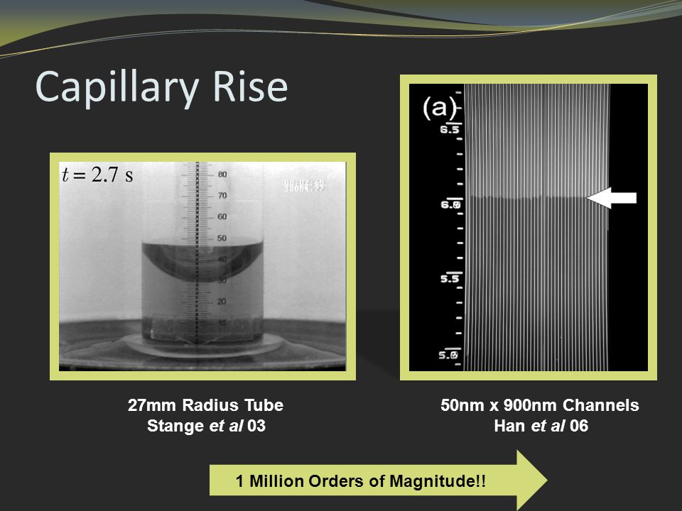 Capillary Rise 50nm x 900nm Channels Han et al 06 27mm Radius Tube Stange et al 03 1 Million Orders of Magnitude!!