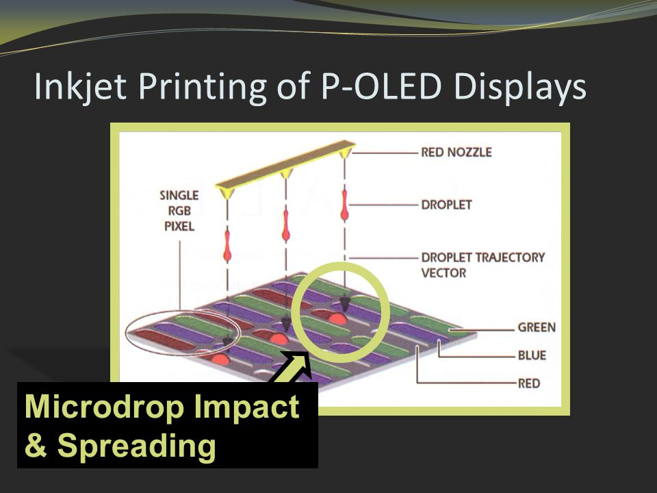 Inkjet Printing of P-OLED Displays Microdrop Impact & Spreading