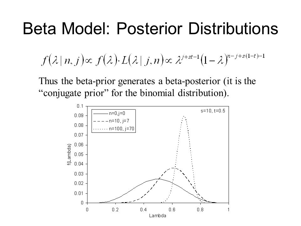 Beta Model: Posterior Distributions Thus the beta-prior generates a beta-posterior (it is the conjugate prior for the binomial distribution).