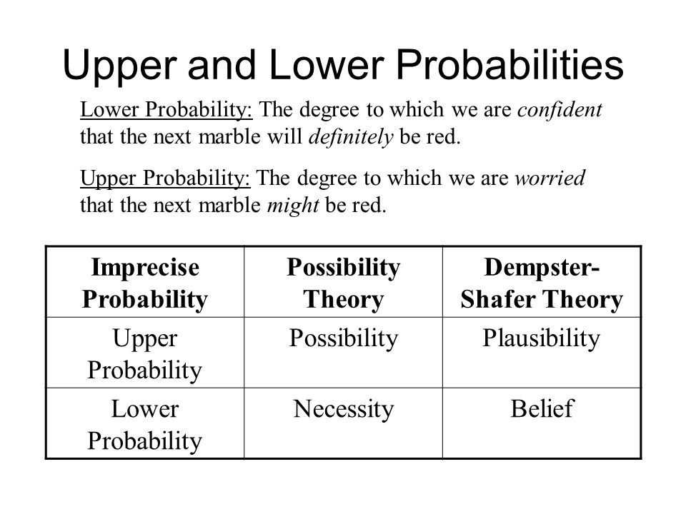 Upper and Lower Probabilities Imprecise Probability Possibility Theory Dempster- Shafer Theory Upper Probability PossibilityPlausibility Lower Probabi