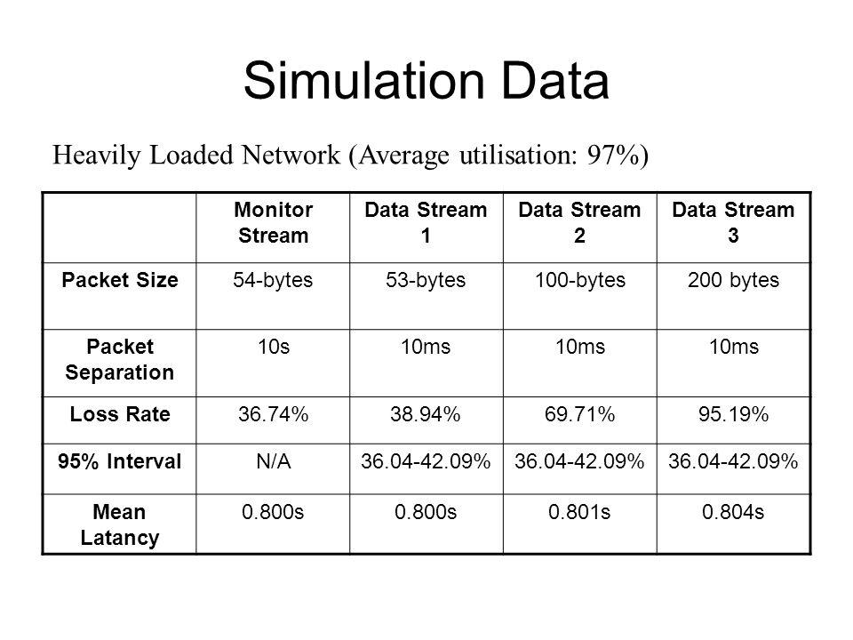 Simulation Data Monitor Stream Data Stream 1 Data Stream 2 Data Stream 3 Packet Size54-bytes53-bytes100-bytes200 bytes Packet Separation 10s10ms Loss