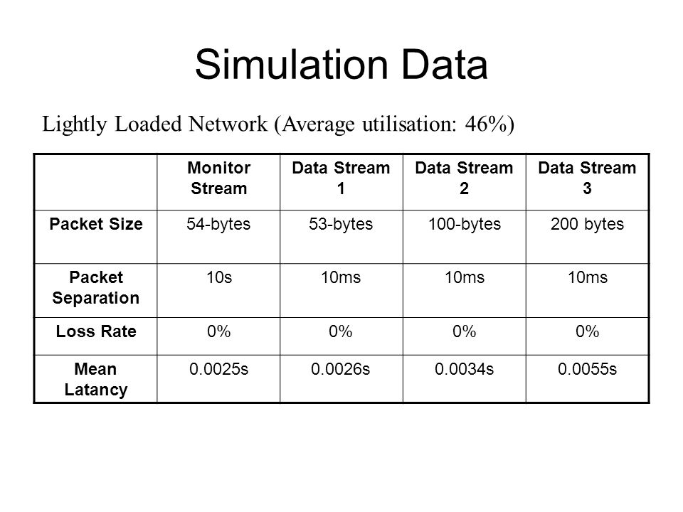 Simulation Data Monitor Stream Data Stream 1 Data Stream 2 Data Stream 3 Packet Size54-bytes53-bytes100-bytes200 bytes Packet Separation 10s10ms Loss Rate0% Mean Latancy 0.0025s0.0026s0.0034s0.0055s Lightly Loaded Network (Average utilisation: 46%)