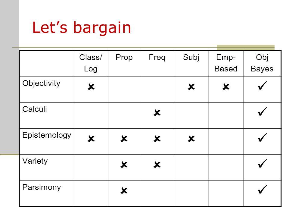 Let's bargain Class/ Log PropFreqSubjEmp- Based Obj Bayes Objectivity  Calculi  Epistemology  Variety  Parsimony 