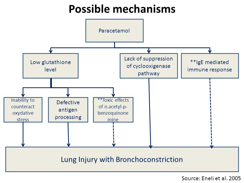 Possible mechanisms Paracetamol Low glutathione level Lack of suppression of cyclooxigenase pathway **IgE mediated immune response Inability to counteract oxydative stress Defective antigen processing **Toxic effects of n.acetyl-p- benzoquinone mine Lung Injury with Bronchoconstriction Source: Eneli et al.