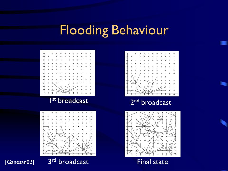 Flooding Behaviour 1 st broadcast Final state 2 nd broadcast 3 rd broadcast [Ganesan02]