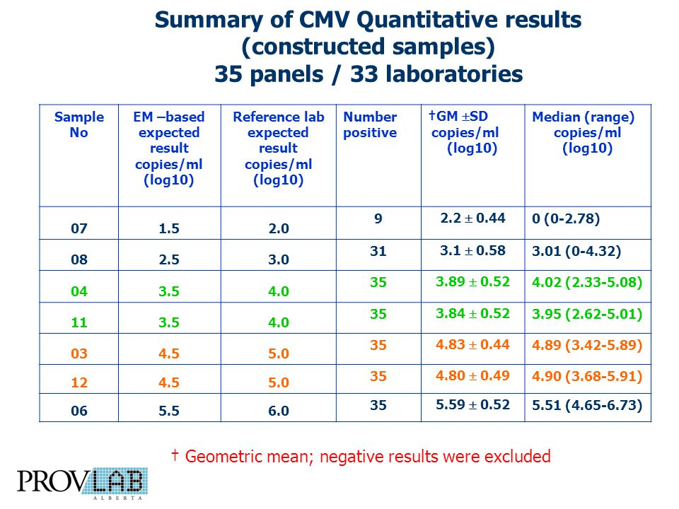 Summary of CMV Quantitative results (constructed samples) 35 panels / 33 laboratories Sample No EM –based expected result copies/ml (log10) Reference lab expected result copies/ml (log10) Number positive †GM  SD copies/ml (log10) Median (range) copies/ml (log10) 071.52.0 9 2.2  0.44 0 (0-2.78) 082.53.0 31 3.1  0.58 3.01 (0-4.32) 043.54.0 35 3.89  0.52 4.02 (2.33-5.08) 113.54.0 35 3.84  0.52 3.95 (2.62-5.01) 034.55.0 35 4.83  0.44 4.89 (3.42-5.89) 124.55.0 35 4.80  0.49 4.90 (3.68-5.91) 065.56.0 35 5.59  0.52 5.51 (4.65-6.73) † Geometric mean; negative results were excluded
