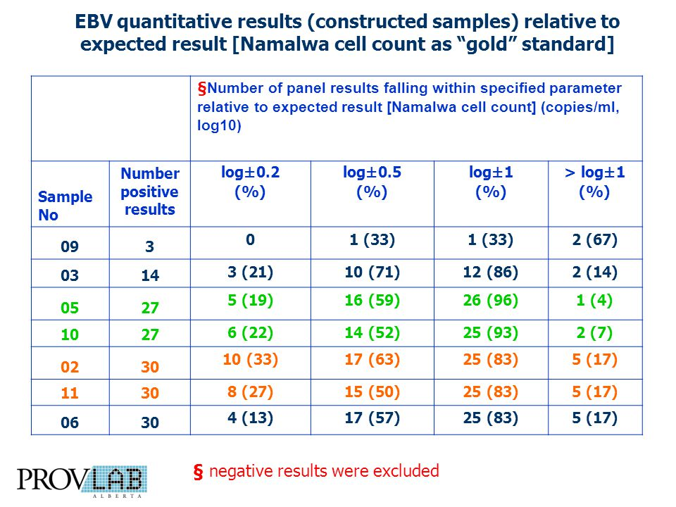EBV quantitative results (constructed samples) relative to expected result [Namalwa cell count as gold standard] §Number of panel results falling within specified parameter relative to expected result [Namalwa cell count] (copies/ml, log10) Sample No Number positive results log±0.2 (%) log±0.5 (%) log±1 (%) > log±1 (%) 093 01 (33) 2 (67) 0314 3 (21)10 (71)12 (86)2 (14) 0527 5 (19)16 (59)26 (96)1 (4) 1027 6 (22)14 (52)25 (93)2 (7) 0230 10 (33)17 (63)25 (83)5 (17) 1130 8 (27)15 (50)25 (83)5 (17) 0630 4 (13)17 (57)25 (83)5 (17) § negative results were excluded
