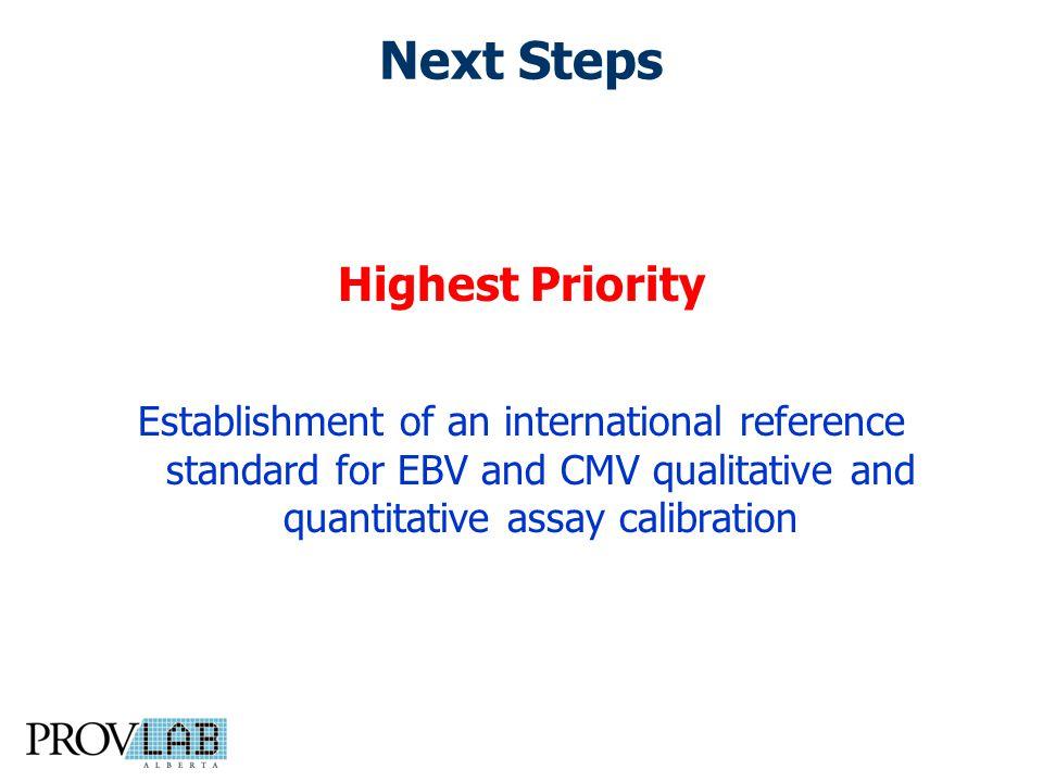 Next Steps Highest Priority Establishment of an international reference standard for EBV and CMV qualitative and quantitative assay calibration