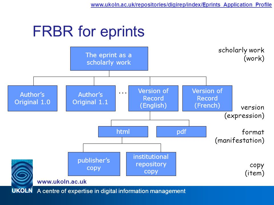 A centre of expertise in digital information management www.ukoln.ac.uk www.ukoln.ac.uk/repositories/digirep/index/Eprints_Application_Profile Version of Record (English) FRBR for eprints The eprint as a scholarly work Author's Original 1.0 Author's Original 1.1 Version of Record (French) htmlpdf publisher's copy institutional repository copy scholarly work (work) version (expression) format (manifestation) copy (item) …