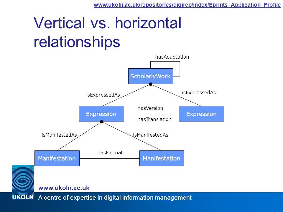 A centre of expertise in digital information management www.ukoln.ac.uk www.ukoln.ac.uk/repositories/digirep/index/Eprints_Application_Profile Vertical vs.