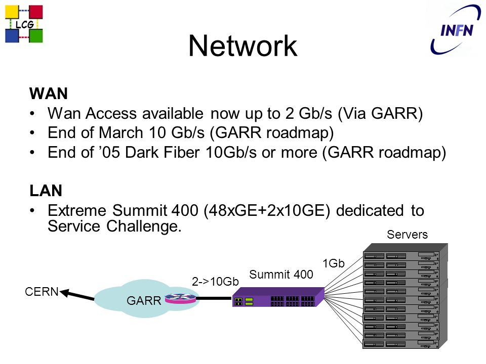 Network WAN Wan Access available now up to 2 Gb/s (Via GARR) End of March 10 Gb/s (GARR roadmap) End of '05 Dark Fiber 10Gb/s or more (GARR roadmap) LAN Extreme Summit 400 (48xGE+2x10GE) dedicated to Service Challenge.