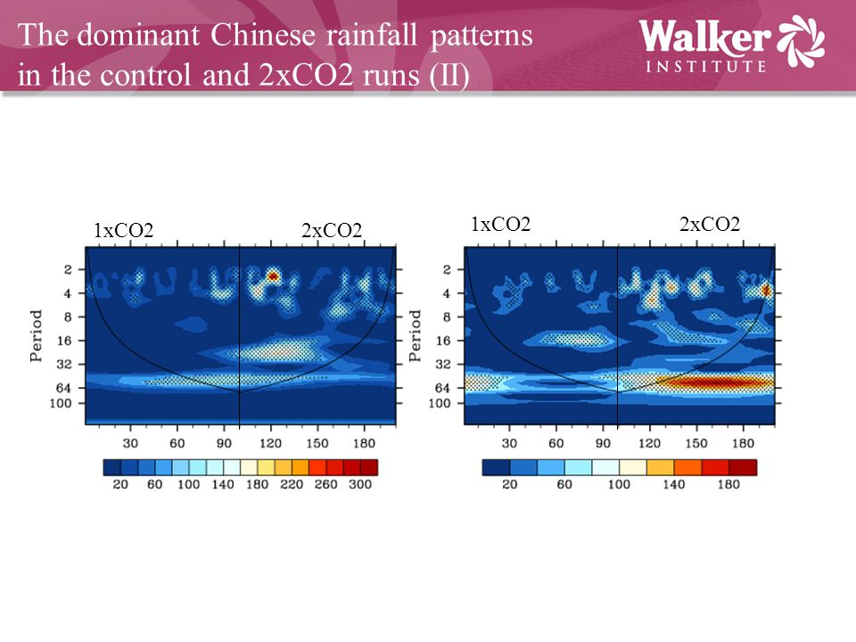 The dominant Chinese rainfall patterns in the control and 2xCO2 runs (II) 1xCO22xCO2 1xCO22xCO2