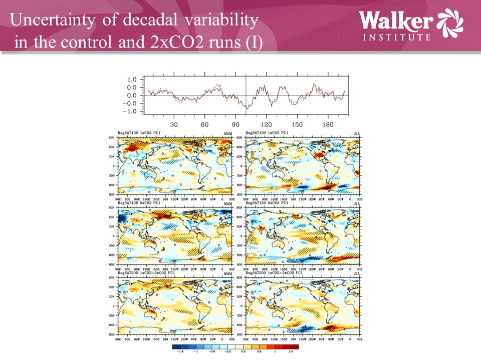 Uncertainty of decadal variability in the control and 2xCO2 runs (I)