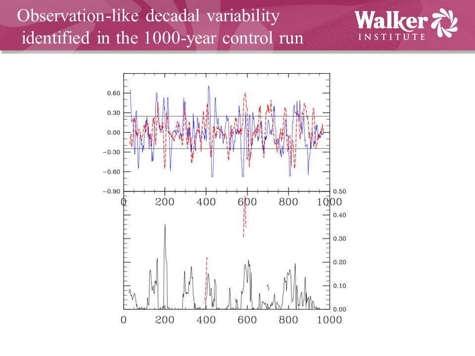 Observation-like decadal variability identified in the 1000-year control run