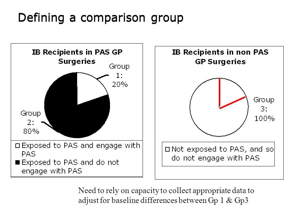 Defining a comparison group Need to rely on capacity to collect appropriate data to adjust for baseline differences between Gp 1 & Gp3