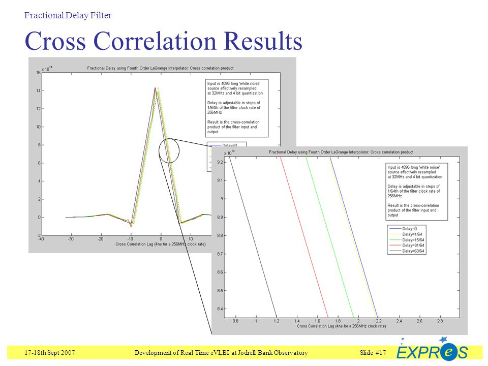17-18th Sept 2007Development of Real Time eVLBI at Jodrell Bank ObservatorySlide #17 Cross Correlation Results Fractional Delay Filter