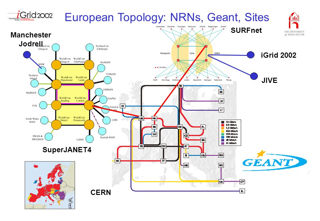 European Topology: NRNs, Geant, Sites SuperJANET4 CERN iGrid 2002 Manchester Jodrell SURFnet JIVE