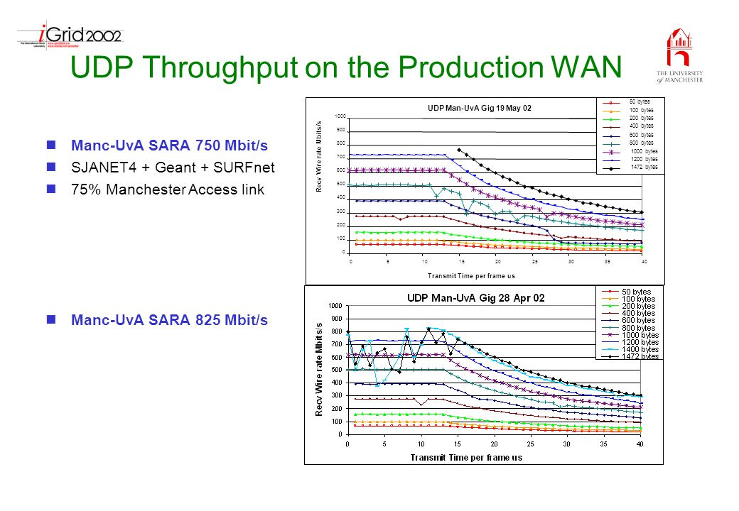 UDP Throughput on the Production WAN Manc-UvA SARA 750 Mbit/s SJANET4 + Geant + SURFnet 75% Manchester Access link Manc-UvA SARA 825 Mbit/s