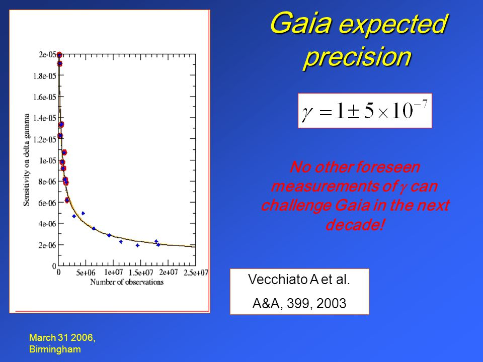 March 31 2006, Birmingham Gaia expected precision Vecchiato A et al. A&A, 399, 2003 No other foreseen measurements of  can challenge Gaia in the nex