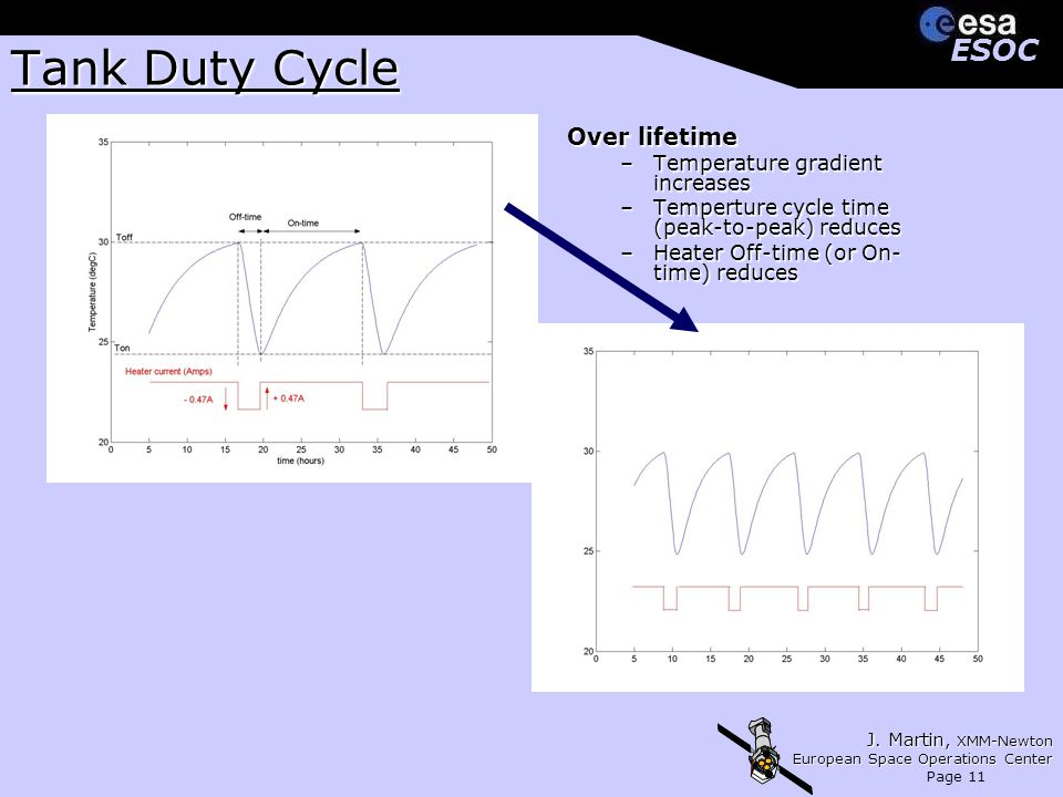 J. Martin, XMM-Newton European Space Operations Center Page 11 ESOCESOC Tank Duty Cycle Over lifetime –Temperature gradient increases –Temperture cycl
