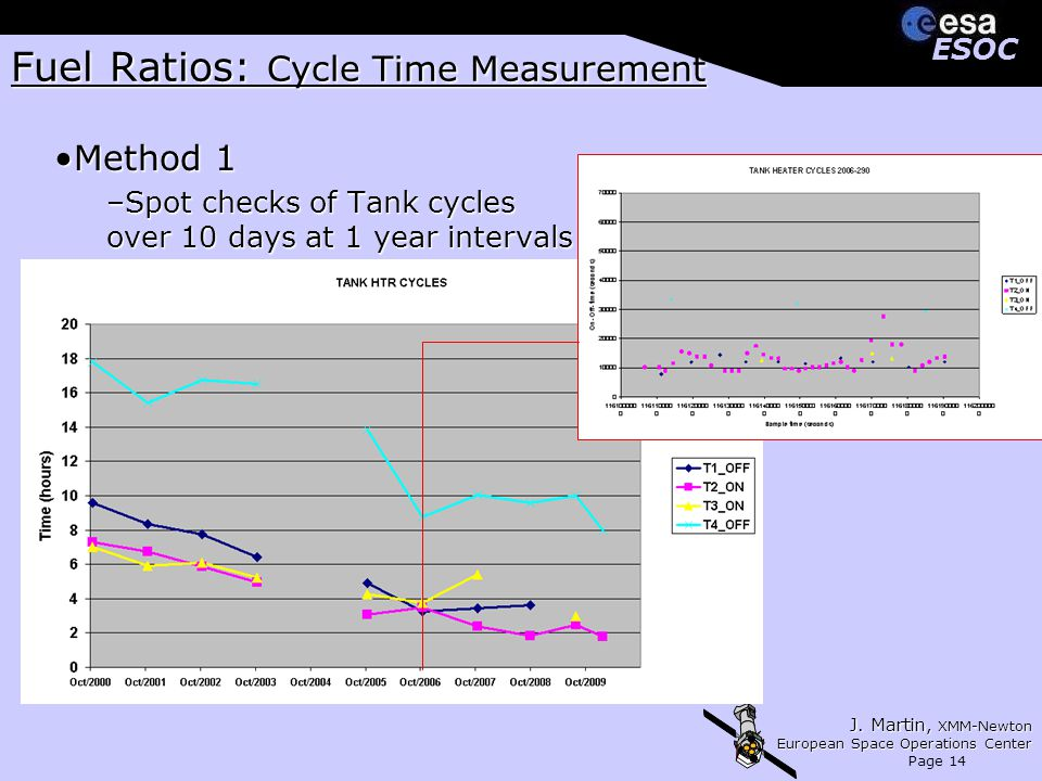 J. Martin, XMM-Newton European Space Operations Center Page 14 ESOCESOC Fuel Ratios: Cycle Time Measurement Method 1Method 1 –Spot checks of Tank cycl