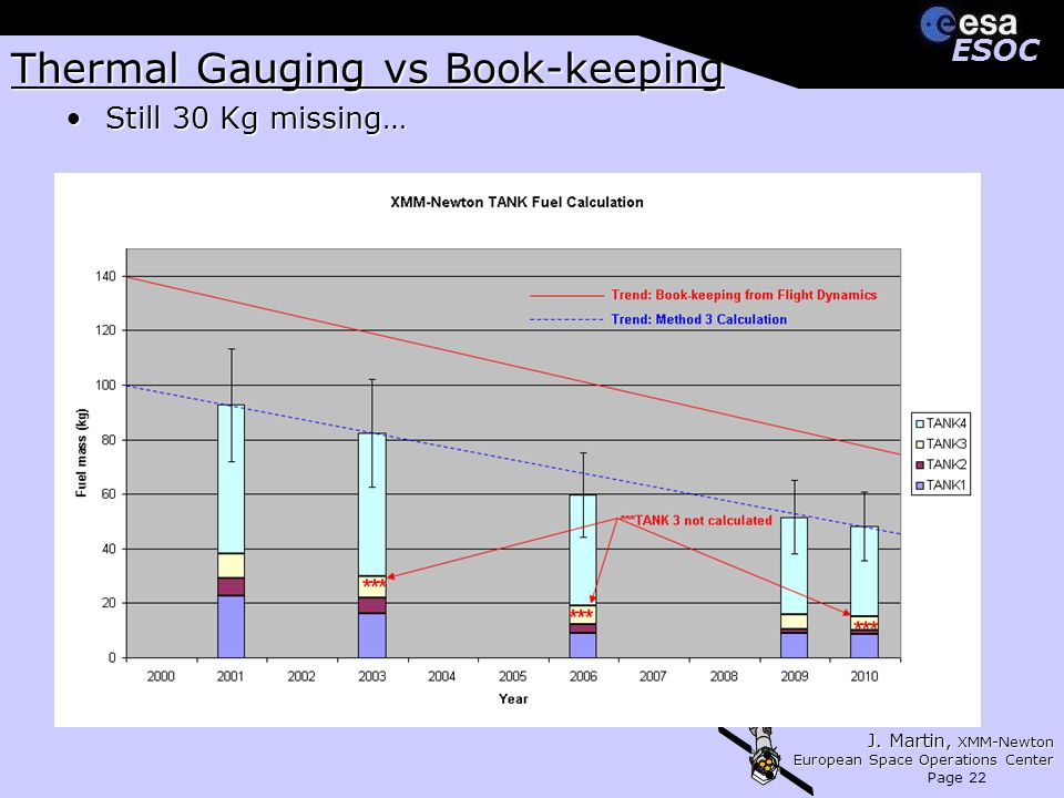 J. Martin, XMM-Newton European Space Operations Center Page 22 ESOCESOC Thermal Gauging vs Book-keeping Still 30 Kg missing…Still 30 Kg missing…