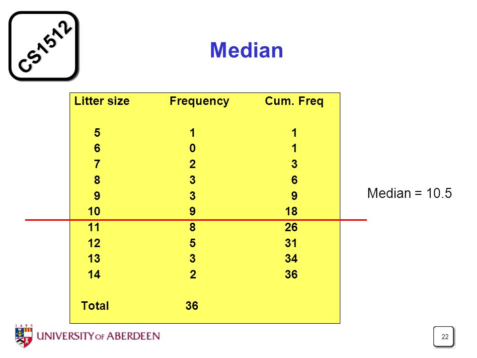 CS1512 22 Median Litter size Frequency Cum.
