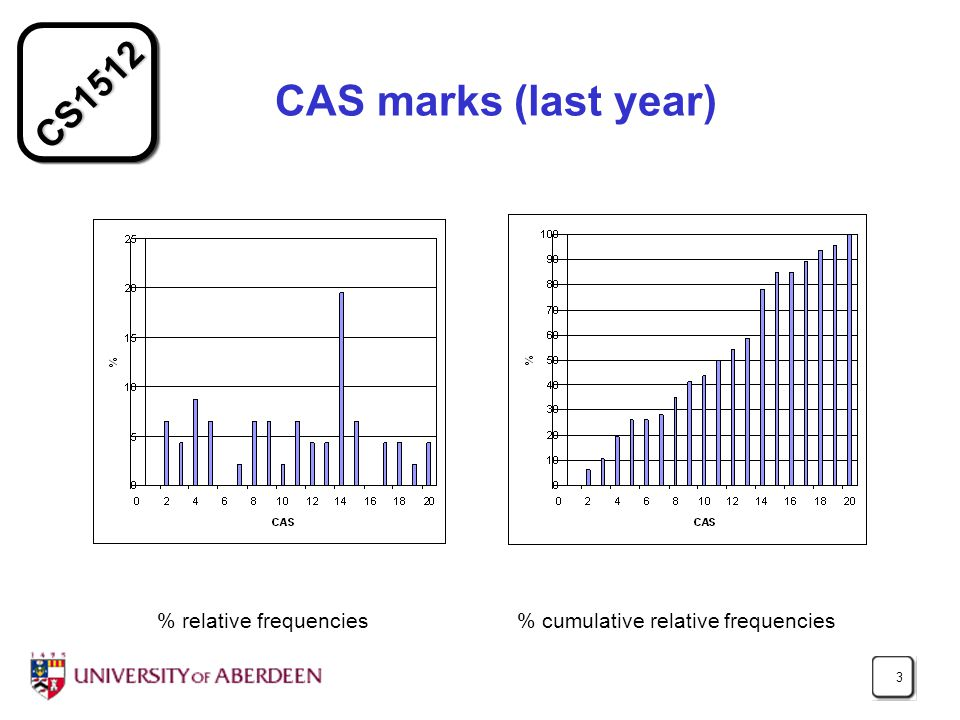 CS1512 3 CAS marks (last year) % relative frequencies % cumulative relative frequencies