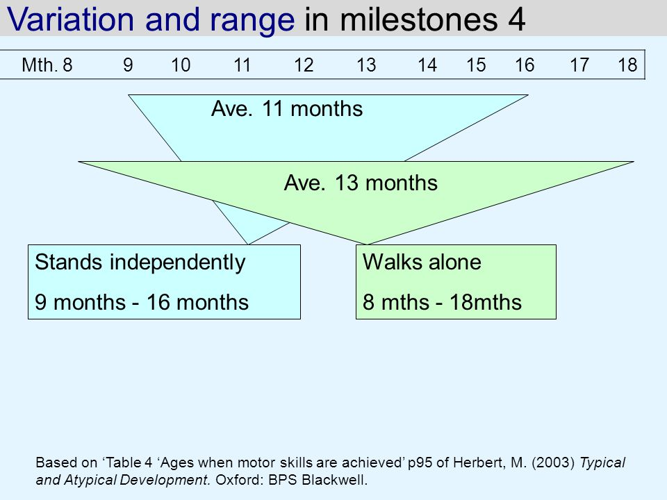 Variation and range in milestones 4 Based on 'Table 4 'Ages when motor skills are achieved' p95 of Herbert, M.