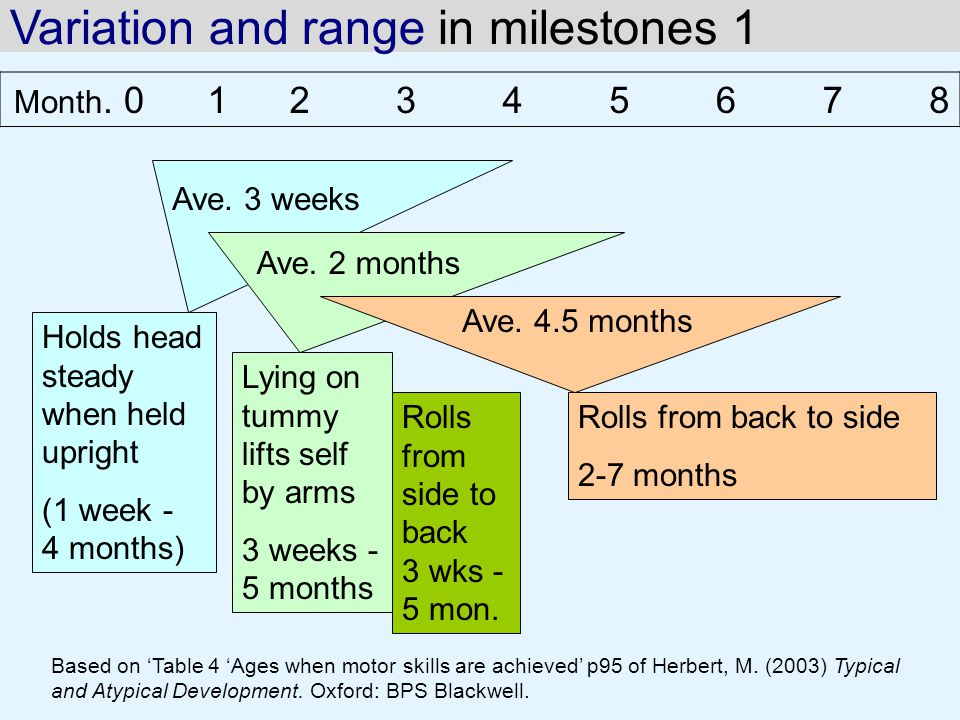 Variation and range in milestones 1 Based on 'Table 4 'Ages when motor skills are achieved' p95 of Herbert, M.