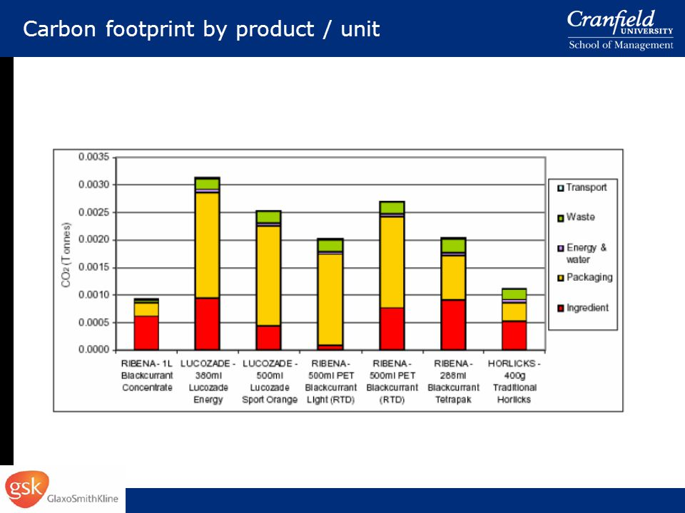 Carbon footprint by product / unit