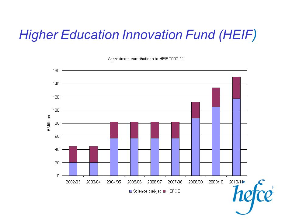 Higher Education Innovation Fund (HEIF )