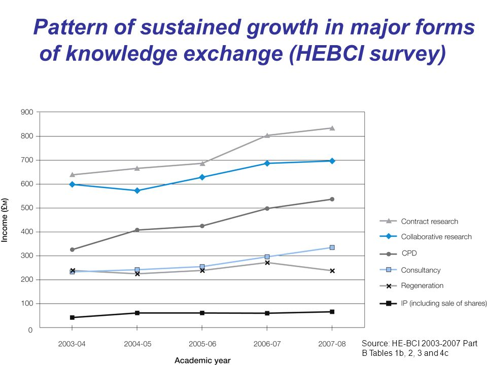 Pattern of sustained growth in major forms of knowledge exchange (HEBCI survey) Source: HE-BCI Part B Tables 1b, 2, 3 and 4c