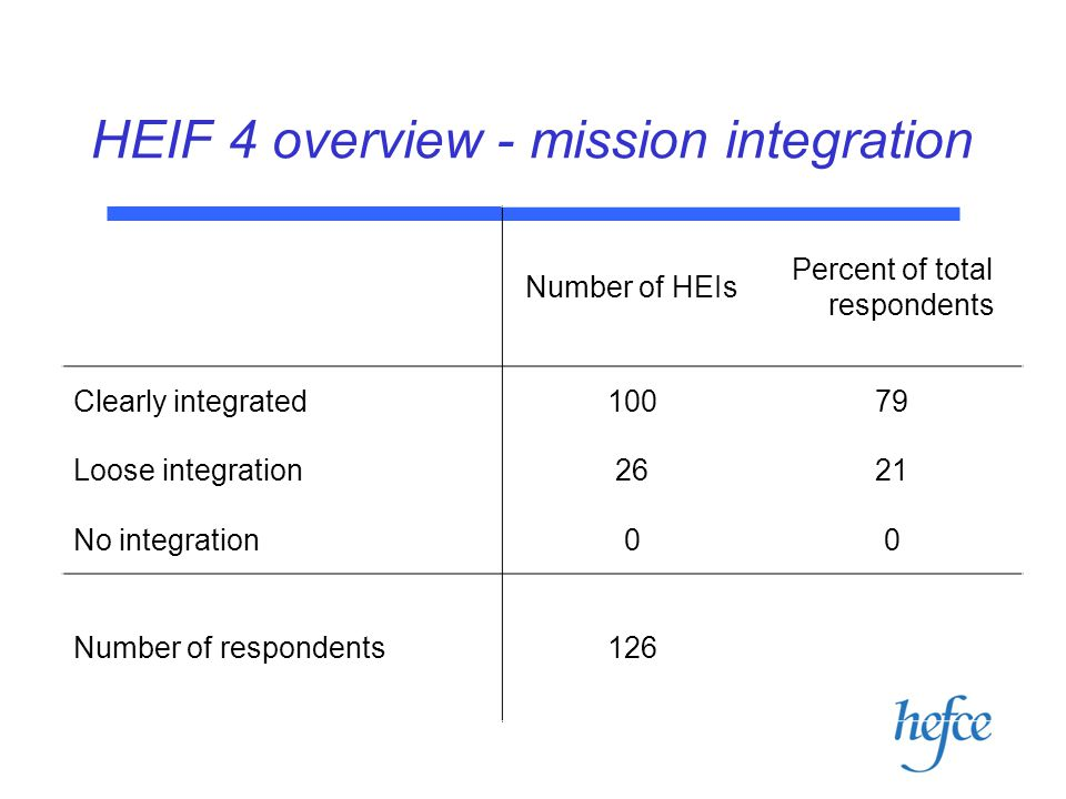 HEIF 4 overview - mission integration Number of HEIs Percent of total respondents Clearly integrated10079 Loose integration2621 No integration00 Number of respondents126 PACEC overview 08