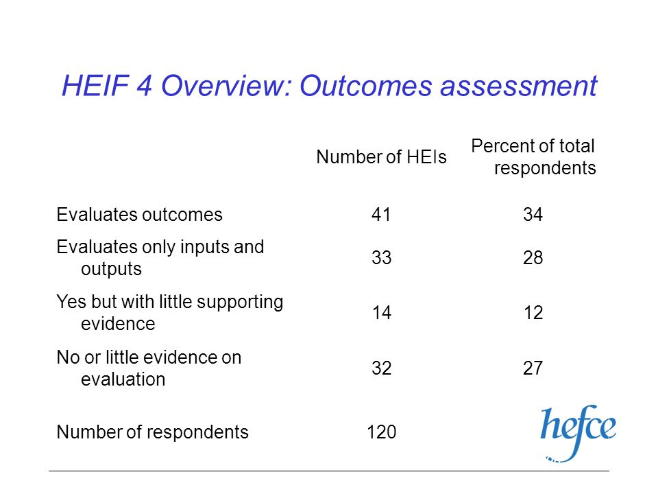 HEIF 4 Overview: Outcomes assessment Number of HEIs Percent of total respondents Evaluates outcomes4134 Evaluates only inputs and outputs 3328 Yes but with little supporting evidence 1412 No or little evidence on evaluation 3227 Number of respondents120 PACEC overview 08