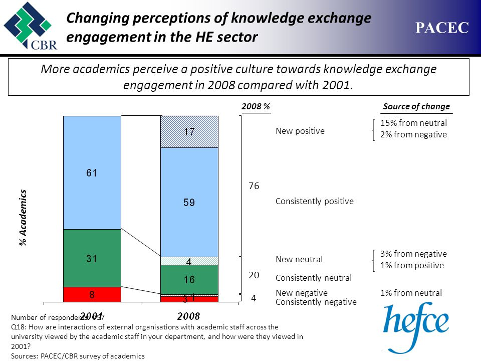 CONFIDENTIAL – NOT FOR CIRCULATION PACEC Changing perceptions of knowledge exchange engagement in the HE sector Number of respondents: 757 Q18: How are interactions of external organisations with academic staff across the university viewed by the academic staff in your department, and how were they viewed in 2001.