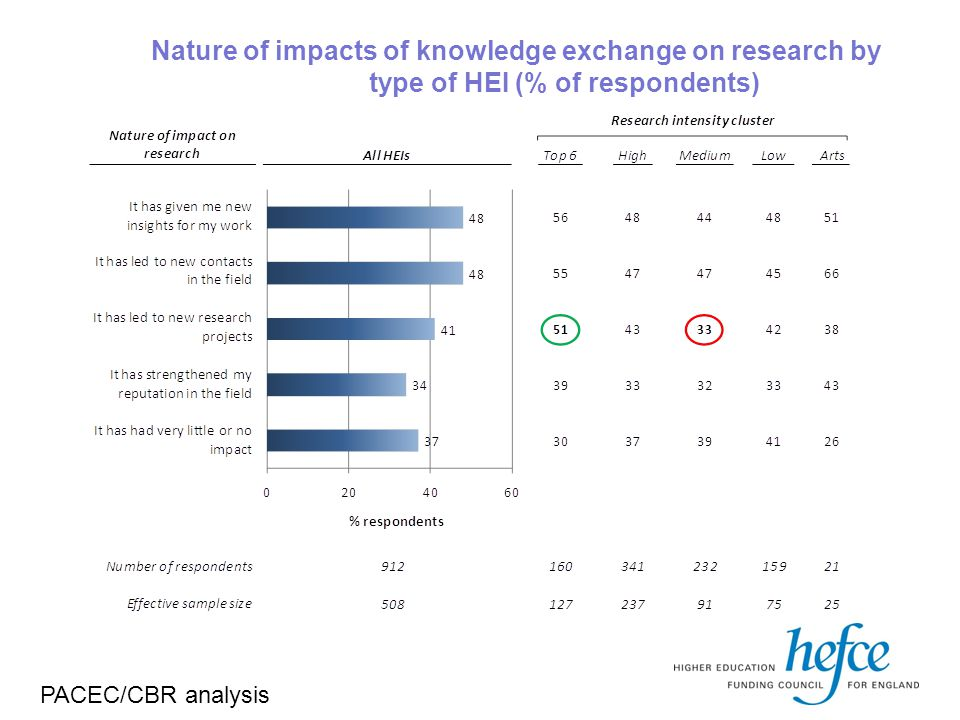 Nature of impacts of knowledge exchange on research by type of HEI (% of respondents) PACEC/CBR analysis