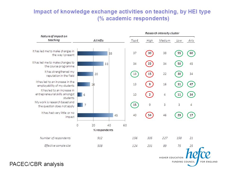 Impact of knowledge exchange activities on teaching, by HEI type (% academic respondents) PACEC/CBR analysis