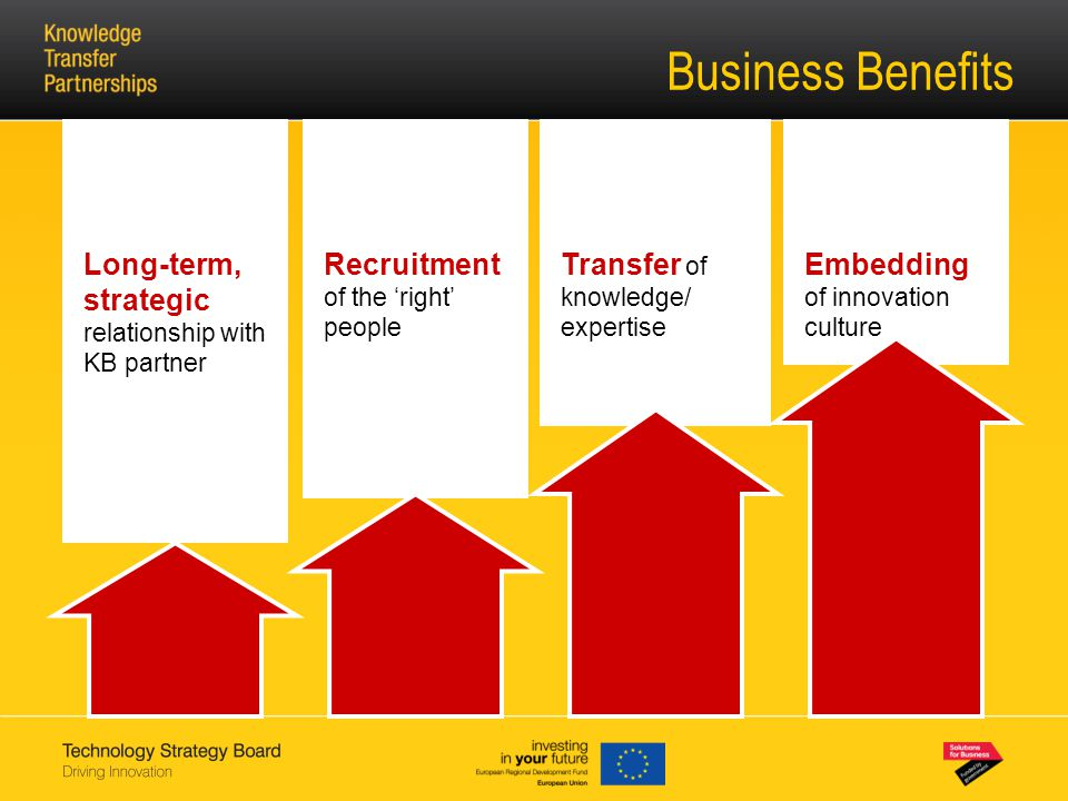 Business Benefits Recruitment of the 'right' people Long-term, strategic relationship with KB partner Transfer of knowledge/ expertise Embedding of innovation culture