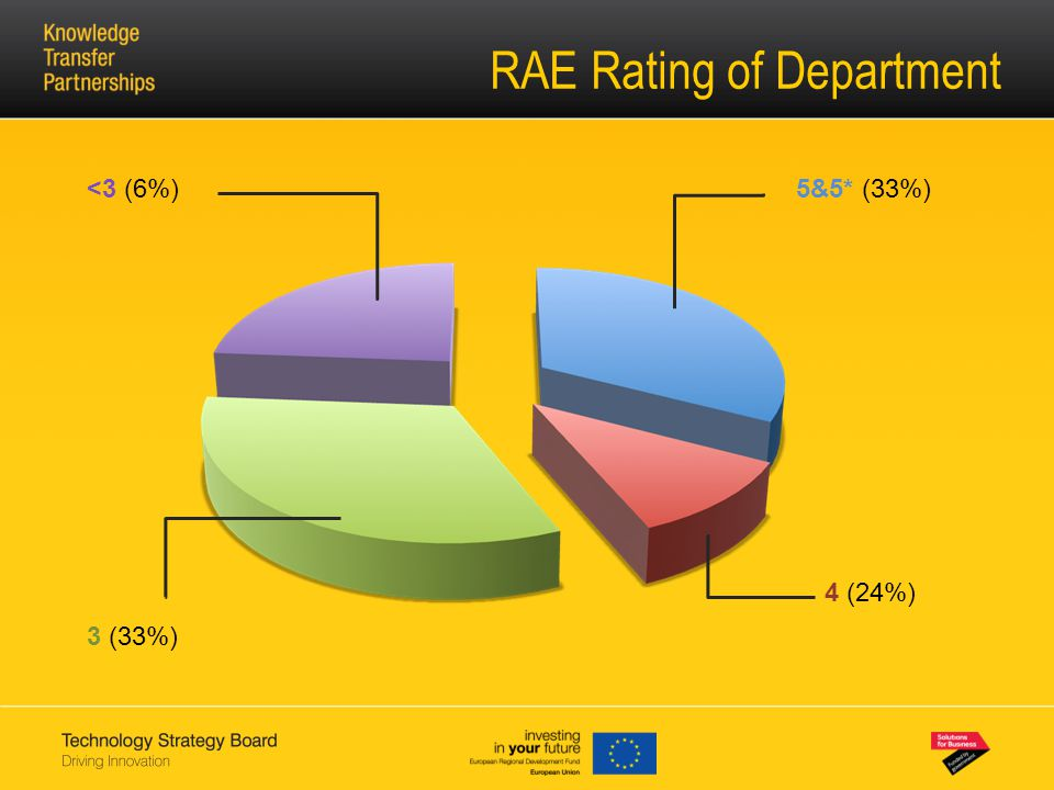 RAE Rating of Department 5&5* (33%) 4 (24%) 3 (33%) <3 (6%)