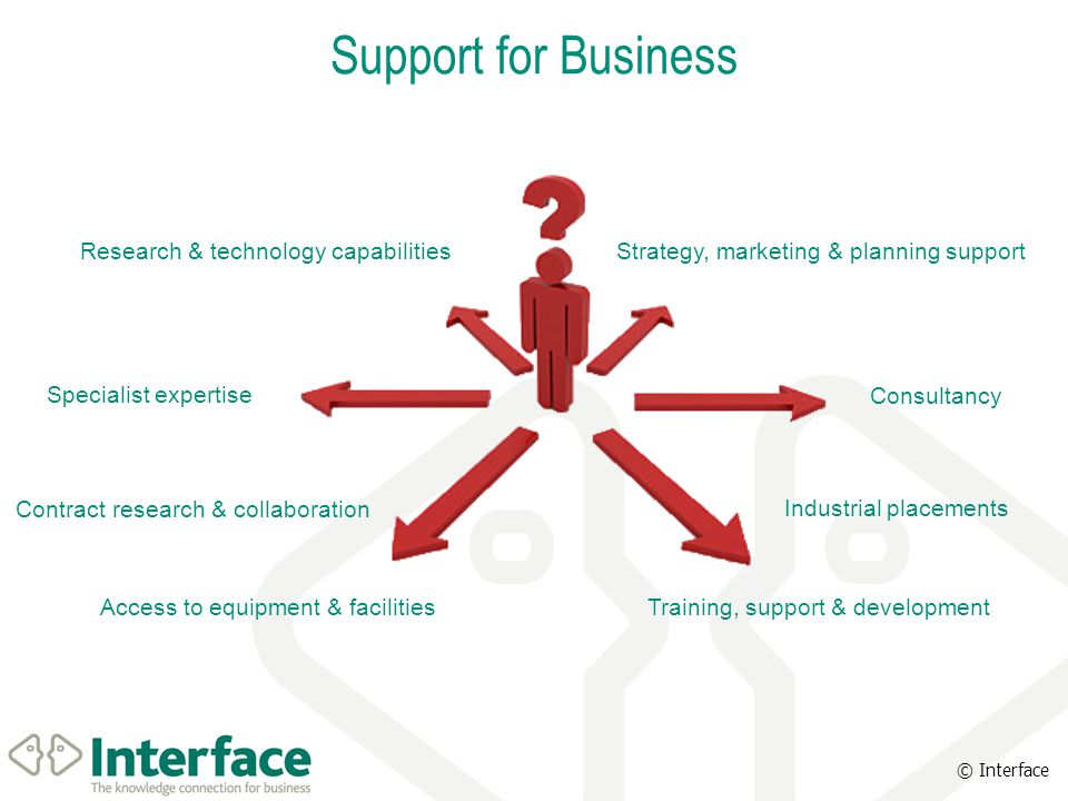 © Interface Support for Business Research & technology capabilities Contract research & collaboration Specialist expertise Access to equipment & facilities Consultancy Industrial placements Training, support & development Strategy, marketing & planning support