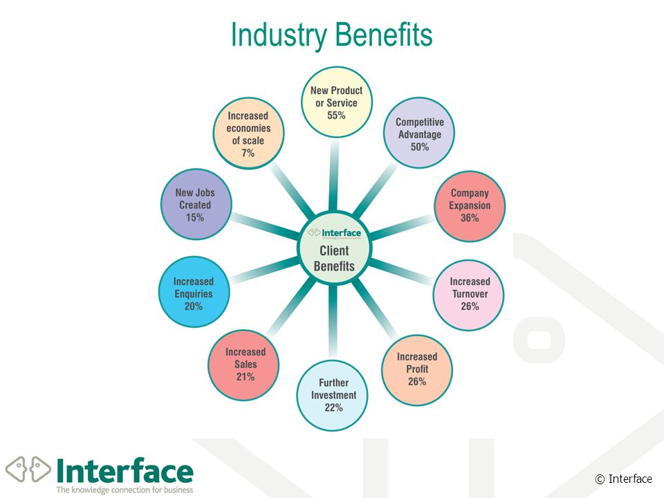 © Interface Industry Benefits